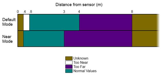 Distancias reconocidas por el sensor de Kinect para Windows en función del Modo