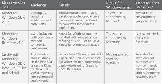 Kinect Charts - especificaciones